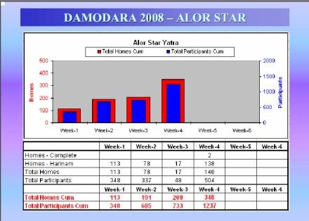 damodara-2008-detail-iskcon-alor-setar
