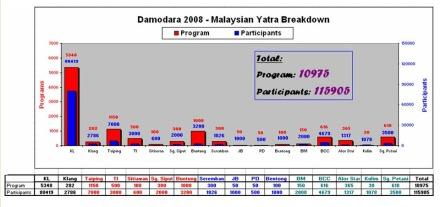damodara-2008-iskcon-malaysia-211108